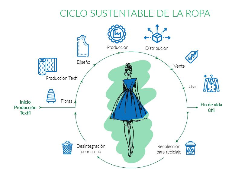 Proscai Blog - ¿Qué es moda sustentable? La nueva tendencia.